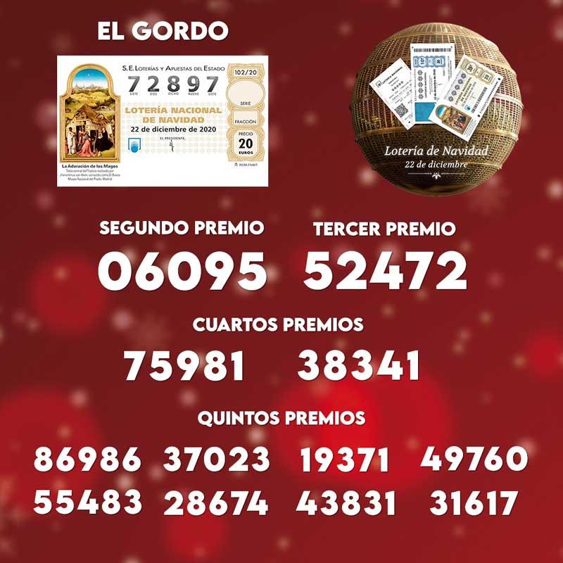 Resultados Lotería Navidad 2020